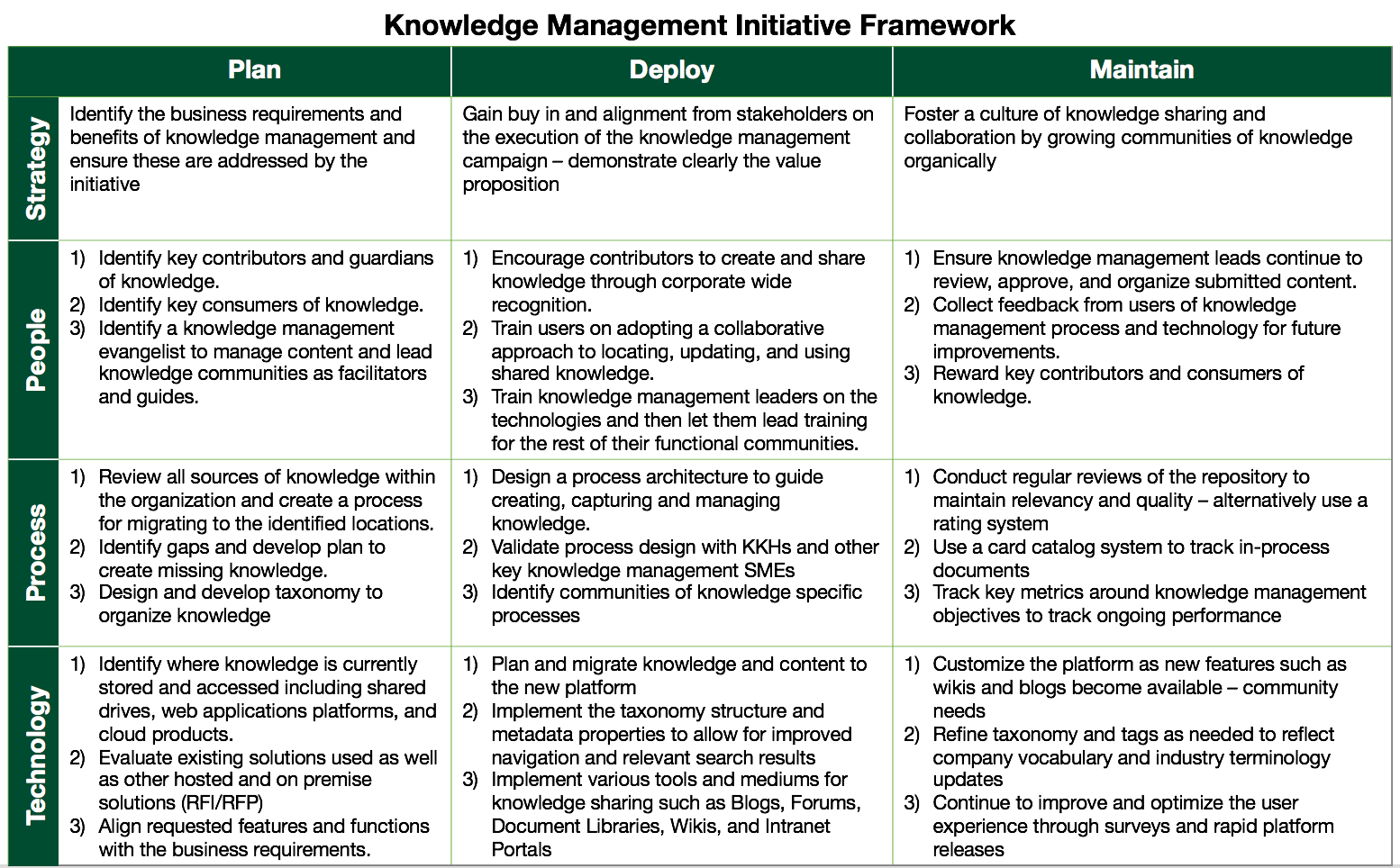 Addressing the Challenges of Knowledge Management